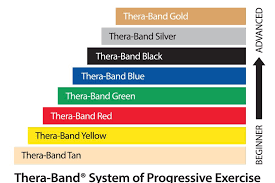Resistance Bands Color Chart Theraband Professional Resistance Bands 50 Yard Roll