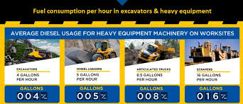 Fuel Consumption Per Hour In Equipment Rental And Excavators
