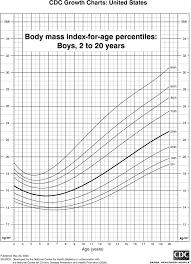 28 Right Cdc Bmi Chart Boy