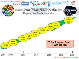What Is Prism Evolution Of The Prism Denials This May Be Why They Seem So Similar