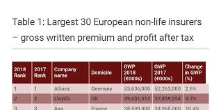 Table <b>1</b>: <b>Top 30</b> European insurers 2018 by Infopro Digital team ...