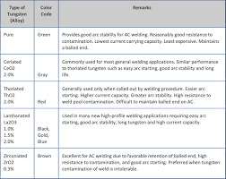 58 Perspicuous Welding Electrode Selection Chart