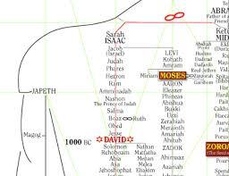 Genealogy Chart Of Jesus Christ And Bahaullah