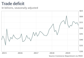 U S Trade Deficit Drops 4 7 To 5 Month Low Helped By