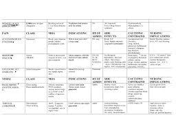 Nurse Charting Cheat Sheet Pharmacology Tables Nursing Student Pharm Help