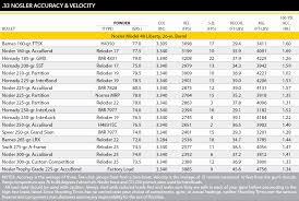 41 Punctual Weatherby Ballistics Comparison Chart