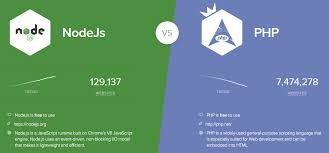 Node Js Vs Php Comparing Stats Features And Performance In