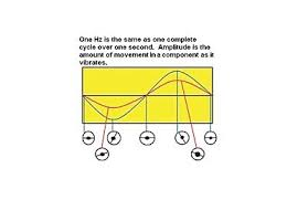 Drive Shaft And Drivetrain Vibrations Understanding The