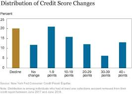 Fico Credit Score Chart 2017 Why Your Credit Score May Have Recently Gone Up
