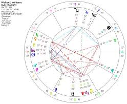 James Franco Birth Chart Political Ideology In Astrology