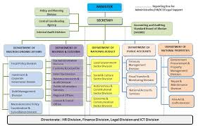 Department Of Finance Organisation Chart Organisational Chart Ministry Of Finance