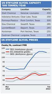 Chemical Profile Us Ethylene Glycol Icis