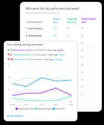 Sales Activity Reporting Better Results Through New