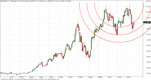 Bank Nifty Yesterday Chart Weekly Bank Nifty Analysis And Chart Brameshs Technical