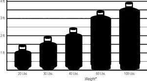 Propane Tank Weight Chart Moose Forge