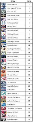 list of sports teams best fans page 2 sports analytics research from mike lewis