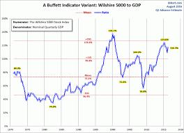 Buffett Indicator Chart Market Cap To Gdp The Buffett Valuation Indicator Remains