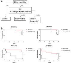 Comparison Of Motility Versus Motility Scattered Light