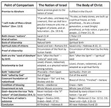Biblical Covenants Chart Paleoevangelical October 2011