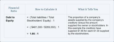 Ratios In Balance Sheet Financial Ratios Balance Sheet Accountingcoach
