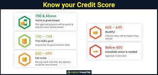 What Is Considered A Good Credit Score Creditmantri