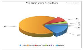 Visifire Charts In Asp Net Visifire Silverlight Charts And Open Source Wpf Wonderland