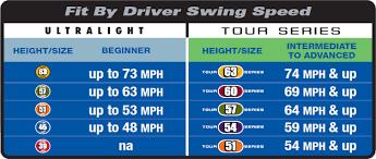 Kids Golf Club Size Chart Fit By Driver Swing Speed Us Kids Golf
