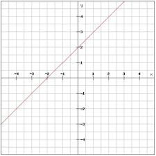 coordinate plane pre algebra graphing