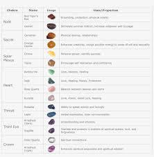 Nameyozenity Chakra Healing Stones Chart Chakra Healing