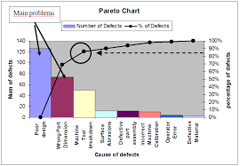 Lean Pareto Chart Pareto Charts The Blog From A Lean Thinker