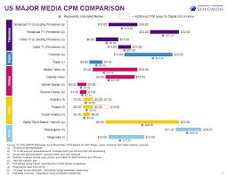 Media Comparison