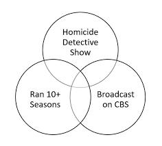 Venn Diagram Pictures Tv Shows Venn Diagram Quiz