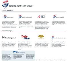 Jardine Matheson Hold Weak 3q15 Highlights Valuation Is