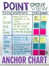 Point Of View Teaching Activities And Ideas Exploring Ela