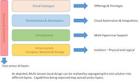 Physical And Logical Design Of Internet Of Things 4 Key Design Considerations For A Multi Tenant Cloud
