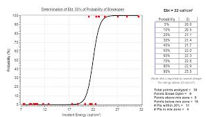 Arc Flash Cal Rating Chart Atpv Vs Ebt Explained Simply Real Arc Flash Training