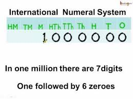 International Counting System Chart Math What Is International Number System English Youtube
