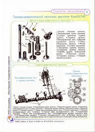 Галерея Категория Плакаты по устройству автомобиля Файл  Газораспределительный механизм двигателя КАМАЗ 740