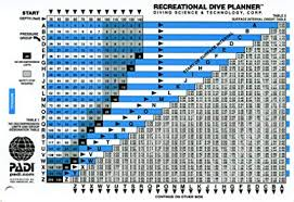 Padi Dive Chart Pdf Padi Recreational Dive Planner Table With Instuctions