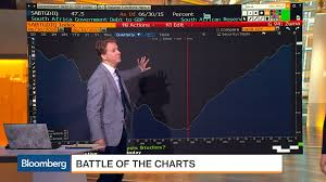 Battle Of The Charts Bloomberg What Does The Red Line On This Chart Signify