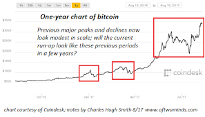 Zcash Difficulty Chart Zcash Difficulty Vs Ethereum Empower Bitcoin Kws Management