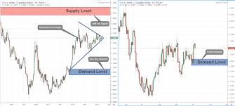 Usd Cad Symmetrical Triangle In Monthly Chart