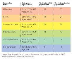Generation Birth Years Chart Another View Generations In The Workplace Famous Author