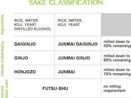 Sake Classification Chart Sakayanyc About Sake Sake Classification