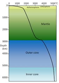 9 2 The Temperature Of Earths Interior Physical Geology