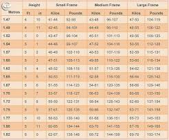 Chart With Your Ideal Weight According To Your Age Body