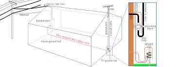 tv antenna grounding diagram tv image wiring diagram grounding an outdoor antenna welcome to the homesteading today on tv antenna grounding diagram