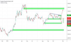 Shcomp Chart Shcomp Charts And Quotes Tradingview