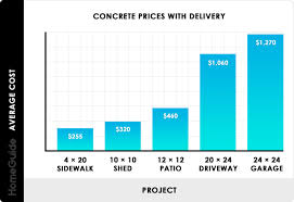 Yard Sale Pricing Chart 2019 Concrete Prices Concrete Truck Delivery Costs Per Yard
