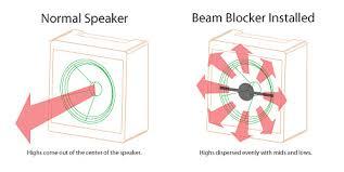 Loudspeaker Beaming New Images Beam